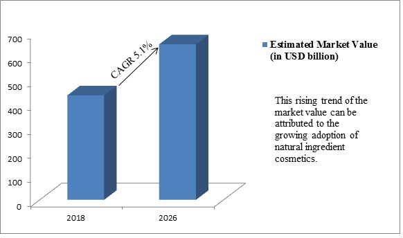 Global Cosmetics Market