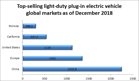 Global Electric Vehicles Battery Market