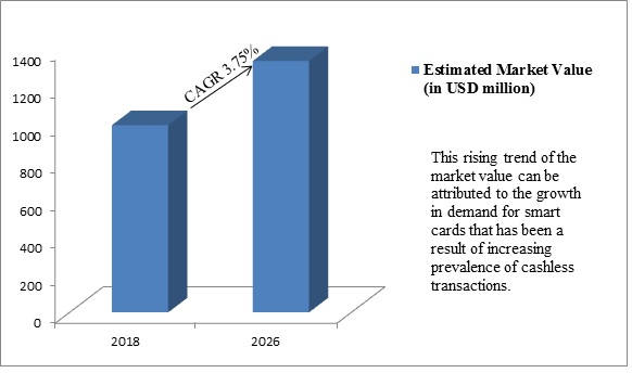 Smart Card Materials Market Report 2019 By Eastman Chemical Company